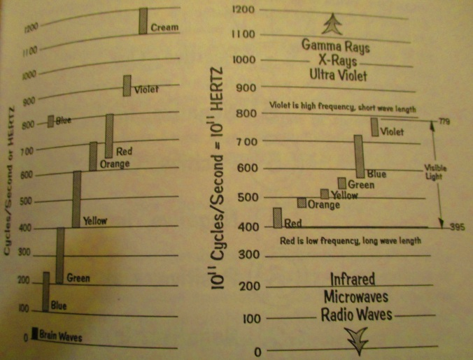 graph of how color is an electromagnetic frequency
