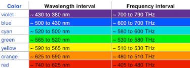 color frequencies