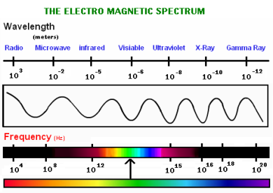 Electromagnetic-spectrum and color frequency